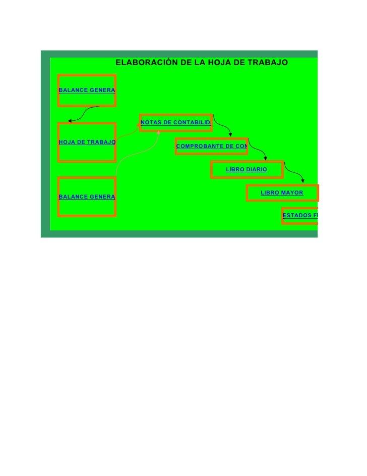 ELABORACIÓN DE LA HOJA DE TRABAJOBALANCE GENERAL                    NOTAS DE CONTABILIDADHOJA DE TRABAJO 1                ...