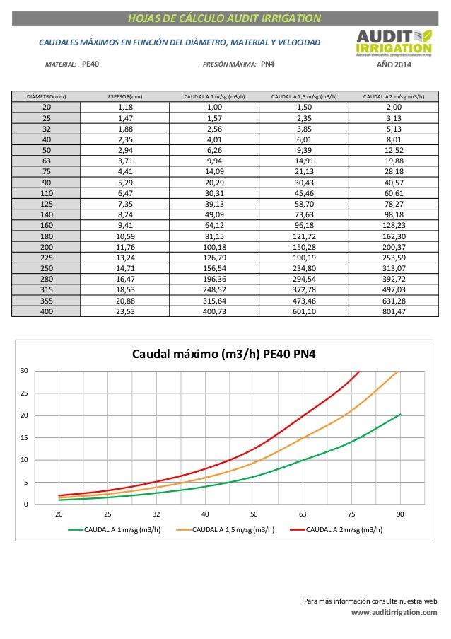 MATERIAL: PE40 PRESIÓNMÁXIMA: PN4 AÑO2014 DIÁMETRO(mm) ESPESOR(mm) CAUDALA1m/sg(m3/h) CAUDALA1,5m/sg(m3/h) CAUD...
