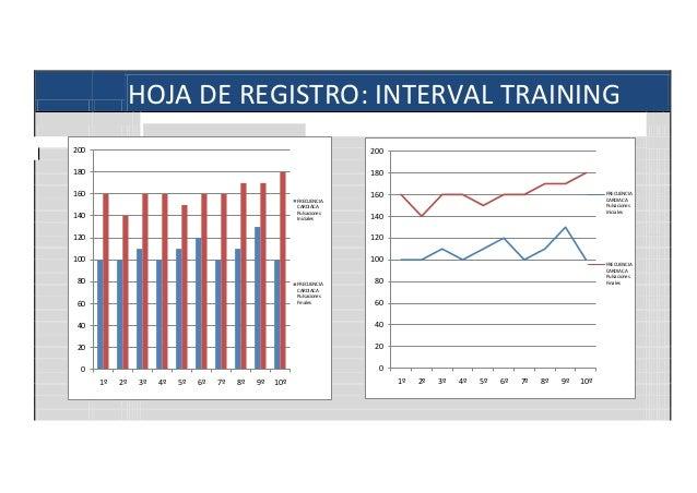 HOJA DE REGISTRO: INTERVAL TRAINING 200  200  180  180  160 FRECUENCIA CARDIACA Pulsaciones Iniciales  140  160  FRECUENCI...