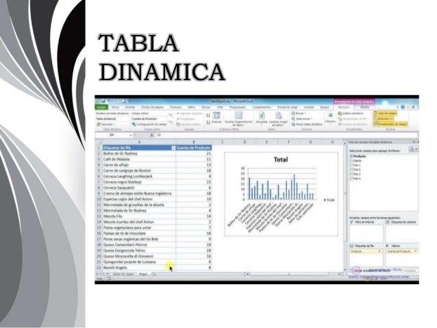 Hojas de calculo y tablas dinamicas