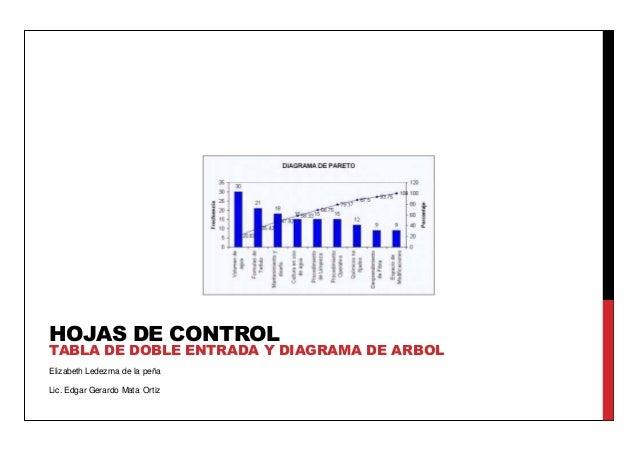 Elizabeth Ledezma de la peña Lic. Edgar Gerardo Mata Ortiz HOJAS DE CONTROL TABLA DE DOBLE ENTRADA Y DIAGRAMA DE ARBOL