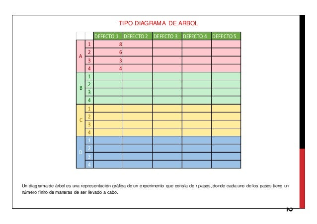 2 TIPO DIAGRAMA DE ARBOL Un diagrama de árbol es una representación gráfica de un experimento que consta de r pasos, donde...