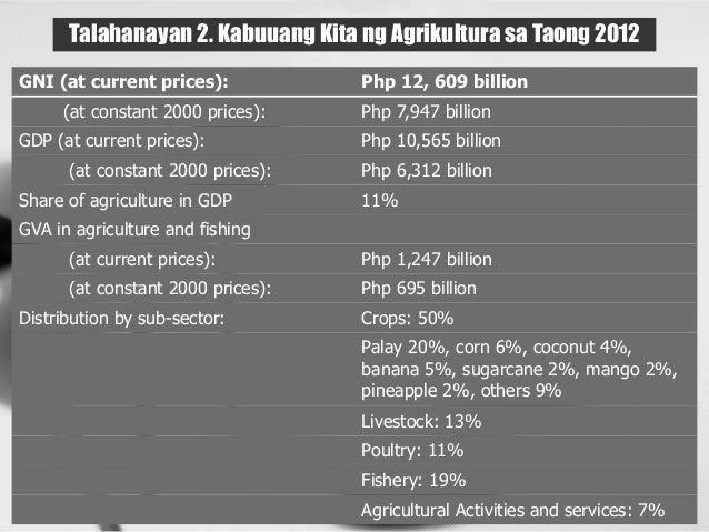Talahanayan 2. Kabuuang Kita ng Agrikultura sa Taong 2012 GNI (at current prices): Php 12, 609 billion (at constant 2000 p...