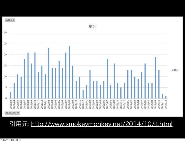 引用元: http://www.smokeymonkey.net/2014/10/it.html  14年11月1日土曜日
