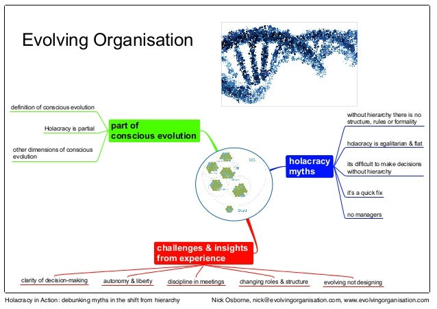 Holacracy in Action: debunking myths in the shift from hierarchy Nick Osborne, nick@evolvingorganisation.com, www.evolving...