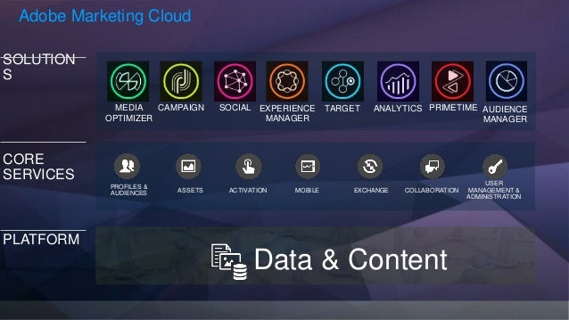 adobe marketing cloud integrations  myth or reality  by holger marsen