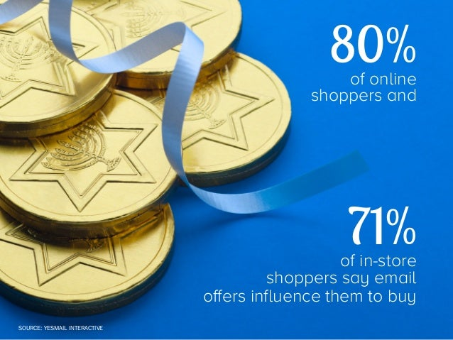 55%  of brands use email as their #1 holiday marketing channel    SOURCE: ACCENTURE