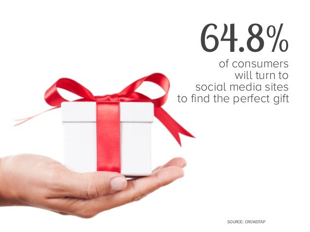 24.8%  of consumers trust peer recommendations on Facebook and Twitter when deciding to purchase a holiday gift SHOP.ORG  ...