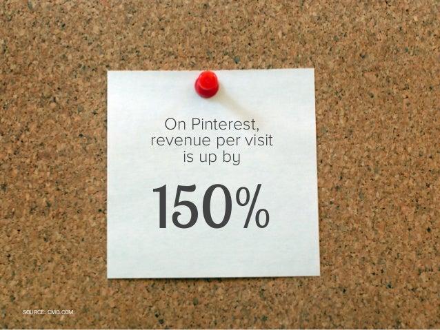 47 Stats for Remarkable Holiday Marketing Slide 41