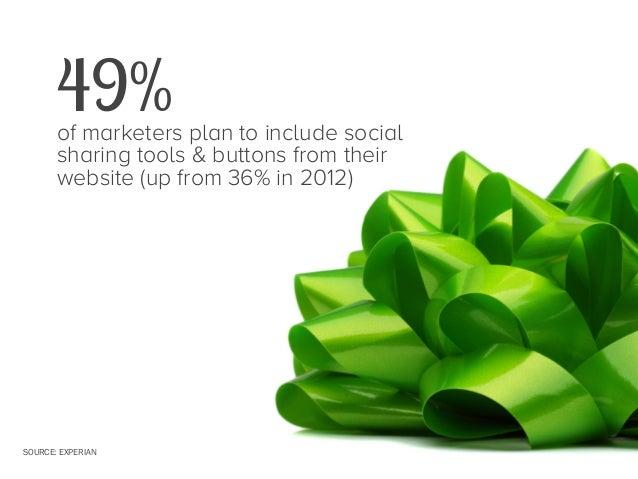 47 Stats for Remarkable Holiday Marketing Slide 43