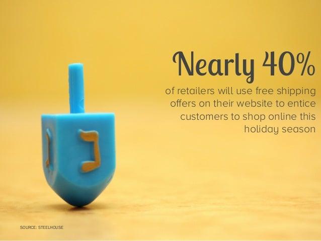 47 Stats for Remarkable Holiday Marketing Slide 56