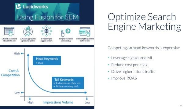 11 • Leverage signals and ML • Reduce cost per click • Drive higher intent traffic • Improve ROAS Optimize Search Engine M...