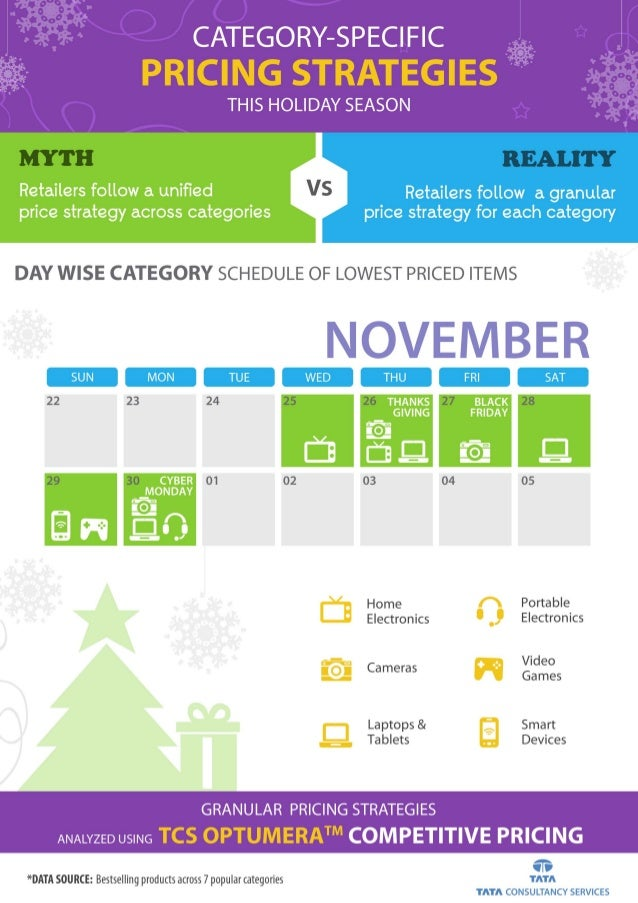 2015 Holiday Season, TCS OptumeraTM Pricing Insights Study Slide 3