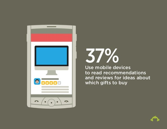37% Use mobile devices  to read recommendations  and reviews for ideas about  which gifts to buy
