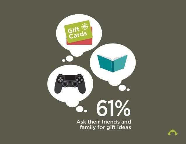 61% Ask their friends and  family for gift ideas