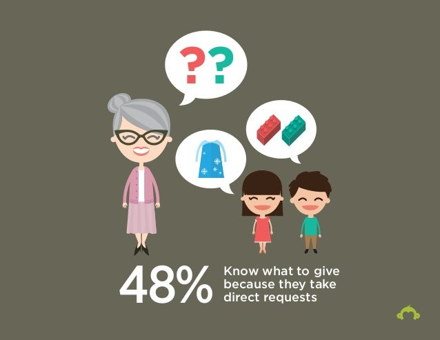 ??  48% Know what to give  because they take  direct requests
