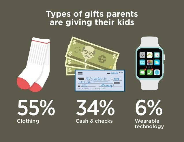 Types of gifts parents  are giving their kids  55% Clothing 6% Wearable  technology  34% Cash  checks  3 1  $  | :01234567...