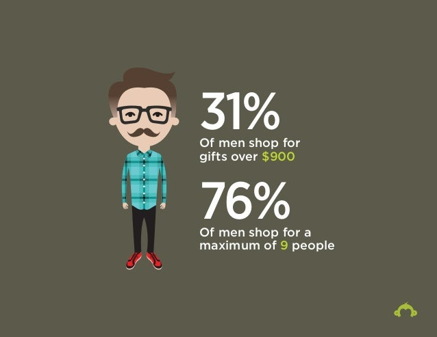 31% Of men shop for  gifts over $900  76% Of men shop for a  maximum of 9 people