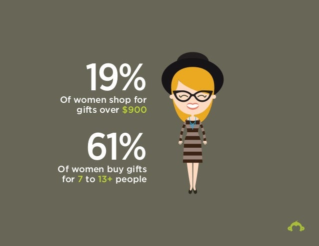 19% Of women shop for  gifts over $900  61% Of women buy gifts  for 7 to 13+ people