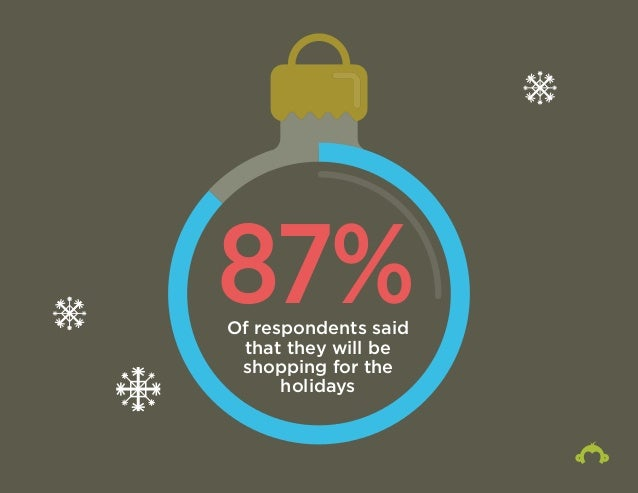 87% Of respondents said  that they will be  shopping for the  holidays