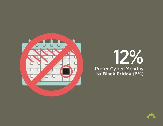 12% Prefer Cyber Monday  to Black Friday (6%)