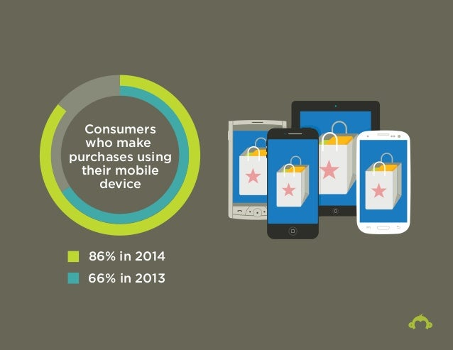 Consumers  who make  purchases using  their mobile  device  86% in 2014  66% in 2013