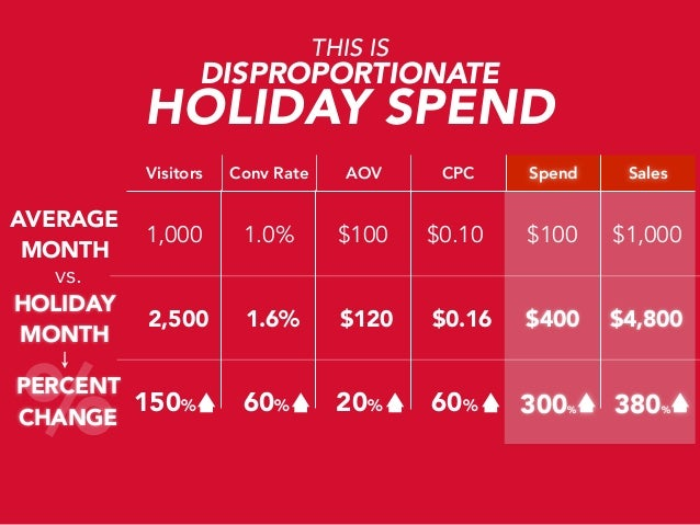 THIS IS  DISPROPORTIONATE  HOLIDAY SPEND Visitors  AVERAGE MONTH vs. HOLIDAY MONTH  %  Conv Rate  AOV  CPC  Spend  Sales  ...