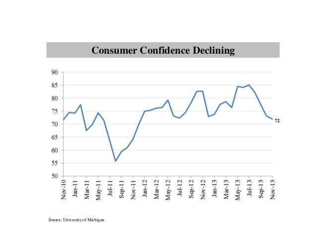 Consumer Confidence Declining  72  Source: University of Michigan