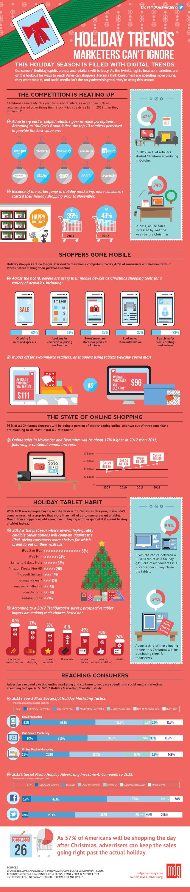 Holiday Trends                                                                    Marketers Cant Ignore       THIS HOLIDAY...