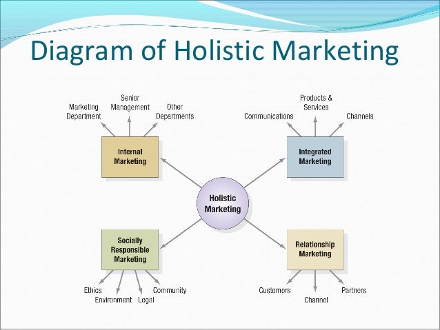 Holistic Marketing Concept