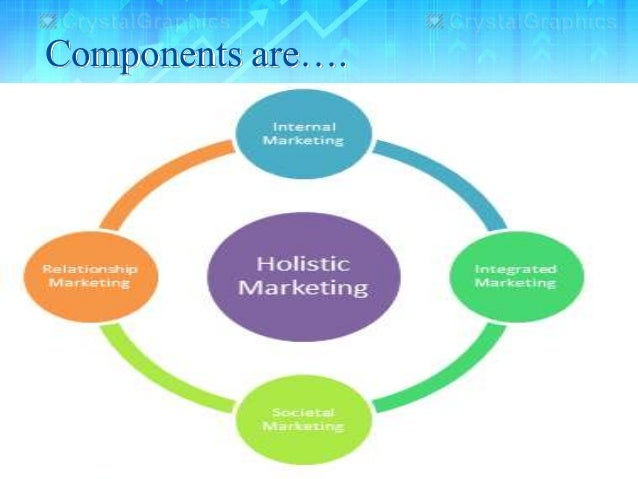 the four components of holistic marketing