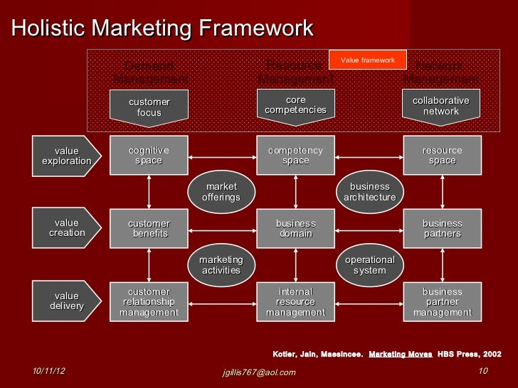 marketing framework The 7 ps of services marketing is indeed a popular framework used by marketing professionals to design the critical dimensions of the strategic blueprint while marketing a service the services marketing mix is dominated by the 7 ps of marketing namely product, price, place, promotion, people.