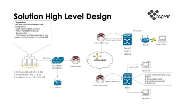 high level design hld Page 3 of 25 halcyon solutions group ltd this company is incorporated in england and wales company number: 9315565 registered office.
