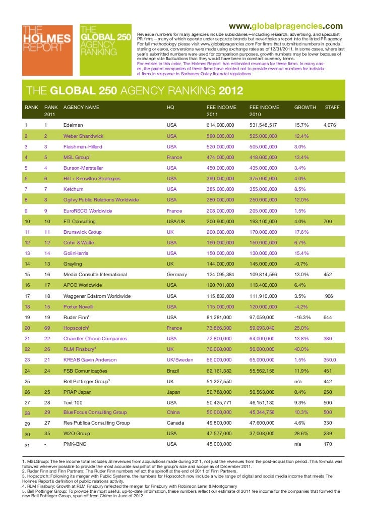 www.globalpragencies.com                                                          Revenue numbers for many agencies includ...