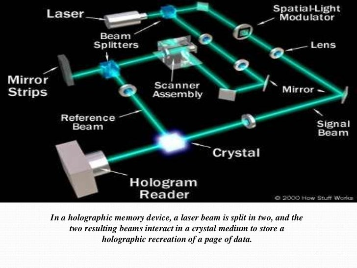 holographic memory Holographic memory is a storage device that is being researched and slated as the storage device that will replace hard drives and dvds in the future it has the .