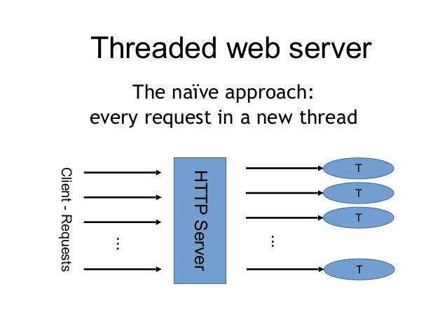 Asynchronous web-development with Python