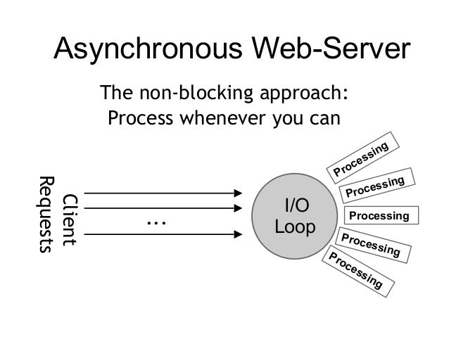 Asynchronous web-development with Python