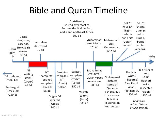 Holy Book Timeline: Bible and Quran