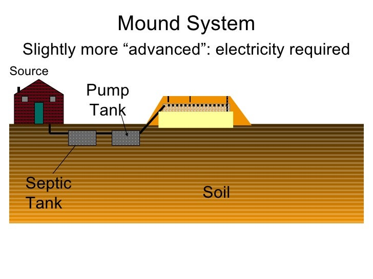 Home Operation And Maintenance Of Septic Systems Protect Your Inve