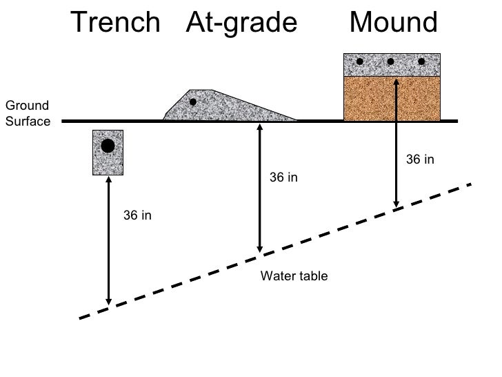 HOME / Operation and Maintenance of Septic Systems