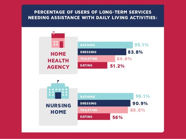 """long term care vs home care In this article, the terms """"home-based care"""" and """"home health care"""" have  us  residents older than 65 will have nearly doubled from 2010 (20% vs  some  may have private long-term care insurance that enables coverage."""