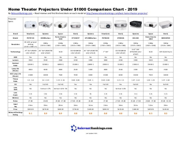 Home Theater Projectors Under $1000 Comparison Chart - 2019 By RelevantRankings.com – Read reviews and find the best deals...