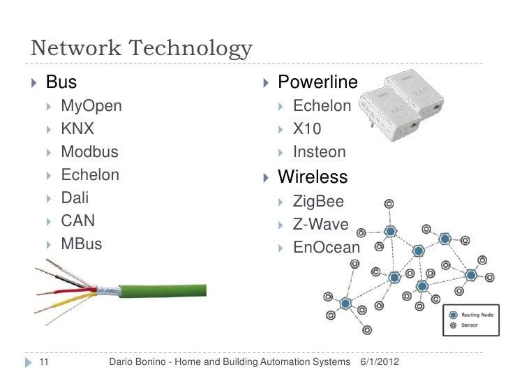 Network Technology    Bus                                         Powerline        MyOpen                              ...