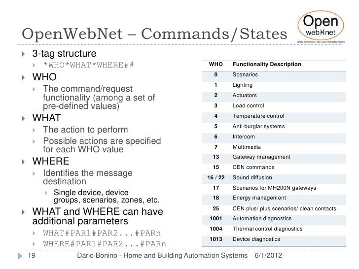 OpenWebNet – Commands/States    3-tag structure        *WHO*WHAT*WHERE##                                WHO      Functio...
