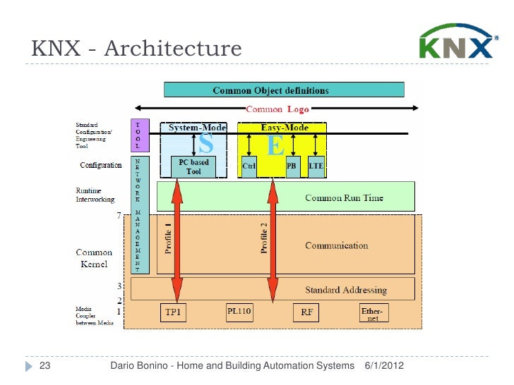 KNX - Architecture23    Dario Bonino - Home and Building Automation Systems   6/1/2012