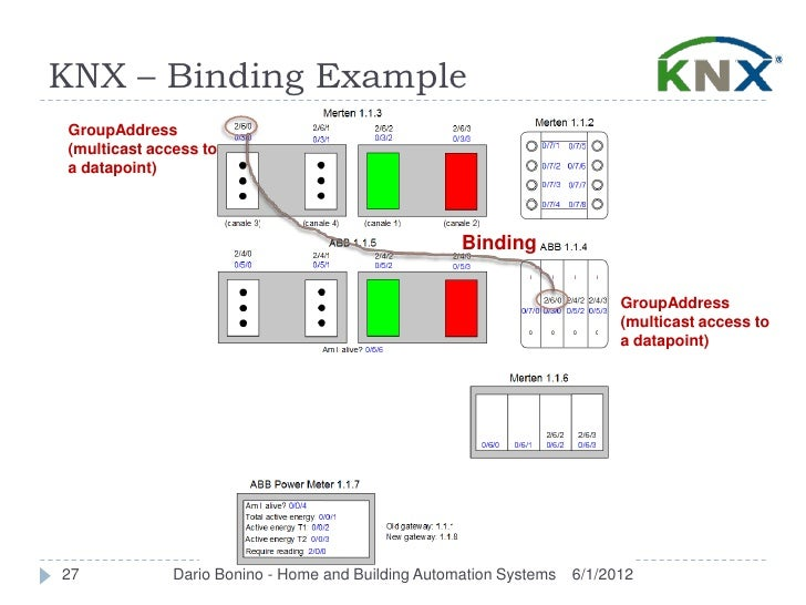 KNX – Binding ExampleGroupAddress(multicast access toa datapoint)                                                    Bindi...
