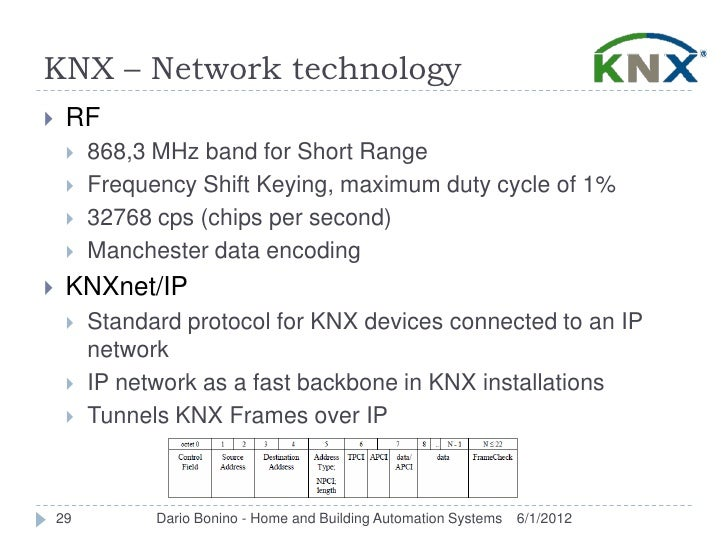 KNX – Network technology    RF        868,3 MHz band for Short Range        Frequency Shift Keying, maximum duty cycle ...