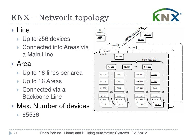 KNX – Network topology    Line        Up to 256 devices        Connected into Areas via         a Main Line    Area   ...