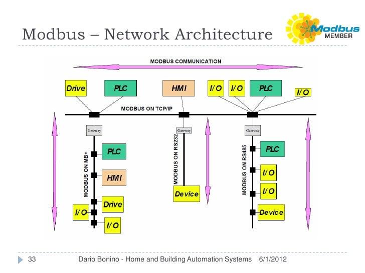 Modbus – Network Architecture33    Dario Bonino - Home and Building Automation Systems   6/1/2012