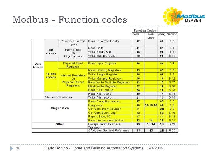 Modbus - Function codes36    Dario Bonino - Home and Building Automation Systems   6/1/2012